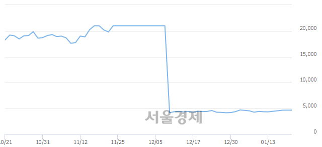 코뉴파워프라즈마, 3.19% 오르며 체결강도 강세로 반전(322%)