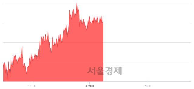 오후 12:30 현재 코스피는 47:53으로 매수우위, 매도강세 업종은 음식료품업(0.19%↓)