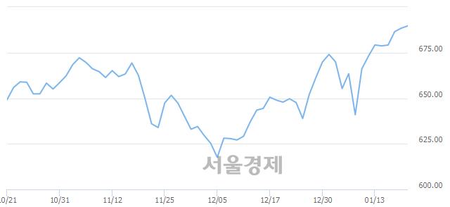[개장 시황] 코스닥 690.85.. 개인과 기관의 순매수에 상승 출발 (▲2.44, +0.35%)