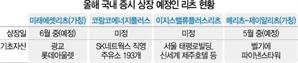 메리츠證 해외부동산 리츠 5월 상장... 골칫거리 해외자산 유동화 '묘수' 될까