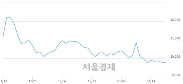 유한화시스템, 장중 신저가 기록.. 9,740→9,730(▼10)
