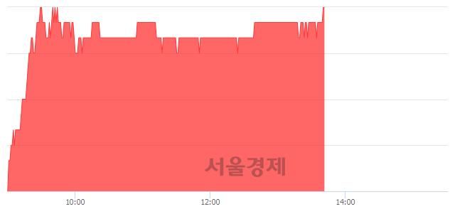 유삼성에스디에스, 3.01% 오르며 체결강도 강세 지속(283%)