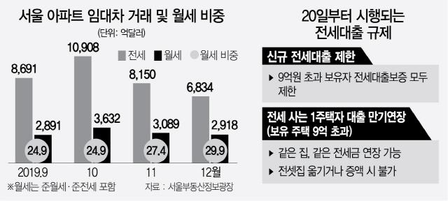 '대출 안나와서 전세계약 파기…임대차 3건 중 2건 반전세'