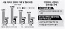 """""""대출 안나와서 전세계약 파기…임대차 3건 중 2건 반전세"""""""