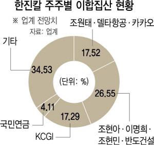 [시그널]  카카오, 표대결보다 한진그룹 비전·명분 제시…'1% 지분율' 이상의 파괴력 낼수도