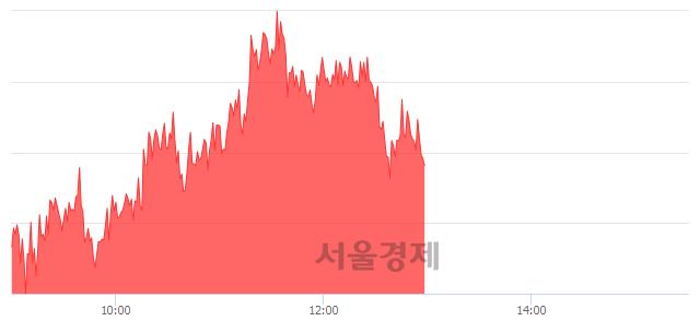 오후 1:00 현재 코스피는 46:54으로 매수우위, 매도강세 업종은 음식료품업(0.59%↓)