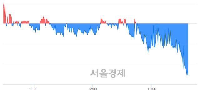 코덕산하이메탈, 매도잔량 531% 급증