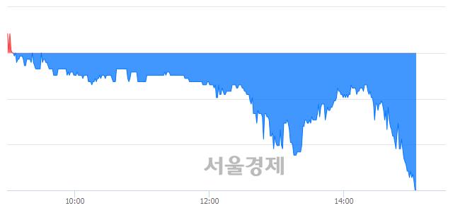 코엔케이맥스, 장중 신저가 기록.. 9,550→9,530(▼20)
