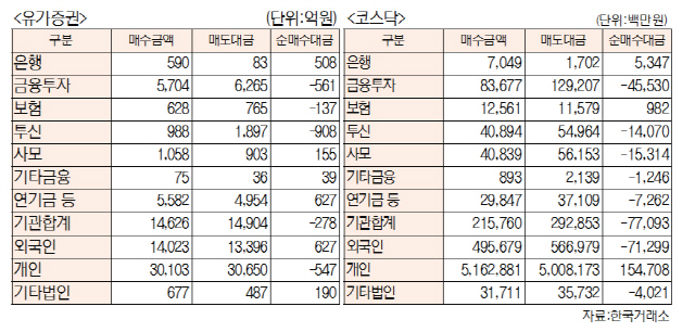 [표]투자주체별 매매동향(1월 20일-최종치)