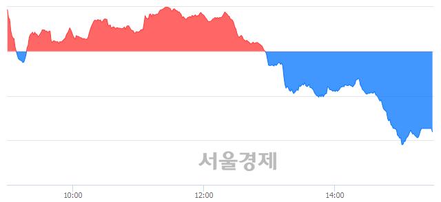 [마감 시황]  외국인과 기관의 동반 매도세.. 코스닥 683.47(▼4.94, -0.72%) 하락 마감