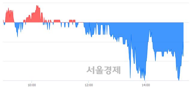 코나인컴플렉스, 매도잔량 338% 급증