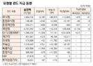 [표]유형별 펀드 자금 동향(1월 17일)