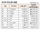 [표]아시아 주요 증시 동향(1월 20일)