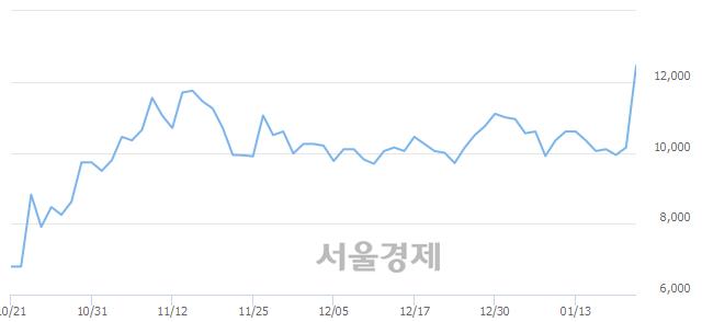 코나이벡, 상한가 진입.. +29.56% ↑