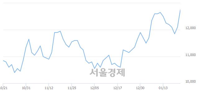 유화승인더, 장중 신고가 돌파.. 12,900→13,000(▲100)