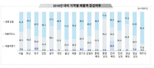"""전국 소상공인 """"최저임금 상승으로 고용 축소는 불가피"""""""