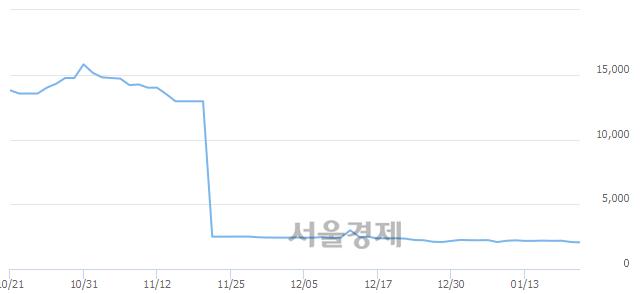 코에이치엔티, 장중 신저가 기록.. 2,030→1,985(▼45)