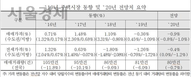 한국감정원 '올해 전국 주택가격 0.9% 하락한다'