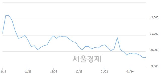 유한화시스템, 장중 신저가 기록.. 9,570→9,520(▼50)