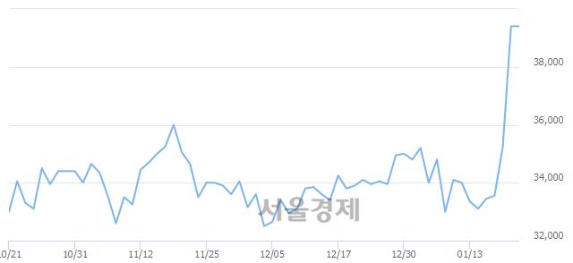 코SKC코오롱PI, 장중 신고가 돌파.. 39,500→40,150(▲650)