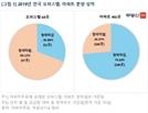 오피스텔 풍선효과 끝? …청약 10곳 중 7곳 '미달'