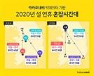 """""""24일 오전 8~10시 출발은 피하세요!""""…카카오, 설 연휴 교통 예측 정보 공개"""