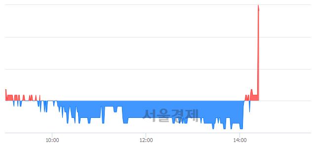 코상보, 전일 대비 7.17% 상승.. 일일회전율은 2.10% 기록