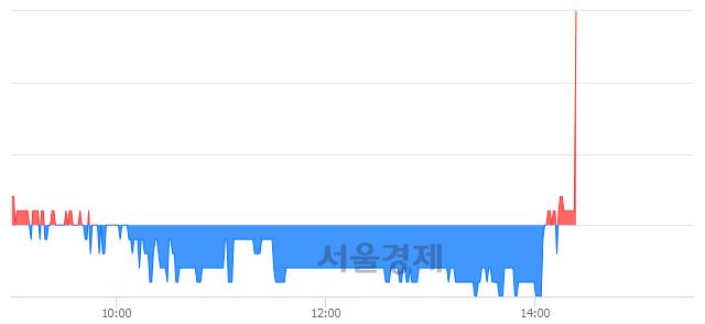코상보, 6.28% 오르며 체결강도 강세로 반전(214%)