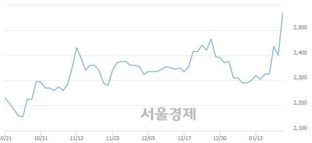 코케이씨티, 전일 대비 7.29% 상승.. 일일회전율은 14.32% 기록