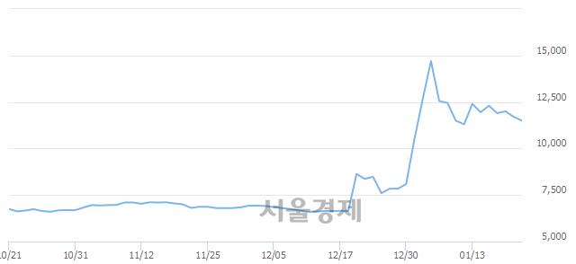 코중앙에너비스, 전일 대비 7.26% 상승.. 일일회전율은 7.57% 기록