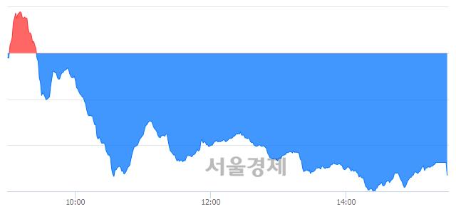 [마감 시황]  외국인과 기관의 동반 매도세.. 코스닥 676.52(▼6.95, -1.02%) 하락 마감