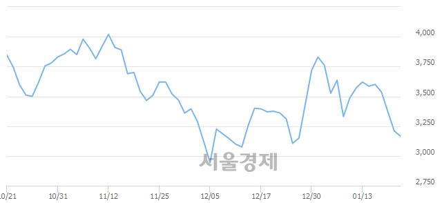 코이엑스티, 매도잔량 337% 급증