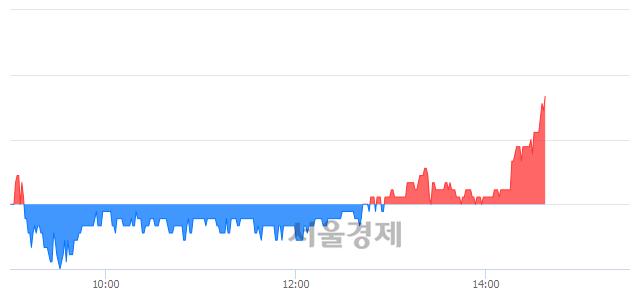 코디앤씨미디어, 3.45% 오르며 체결강도 강세 지속(168%)