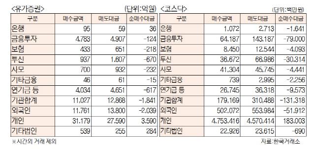 [표]투자주체별 매매동향(1월 21일)
