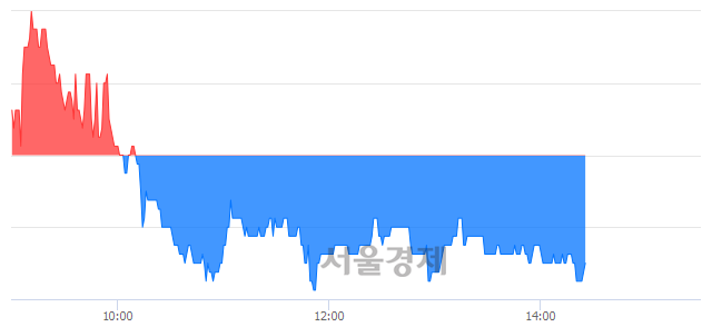코포스코엠텍, 매도잔량 973% 급증