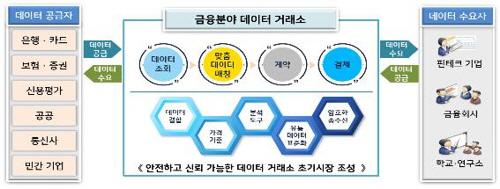 '금융정보도 사고 판다'…'금융 데이터 거래소' 3월부터 시범운영