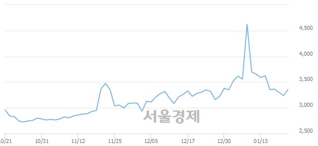 코빅텍, 전일 대비 7.25% 상승.. 일일회전율은 21.07% 기록