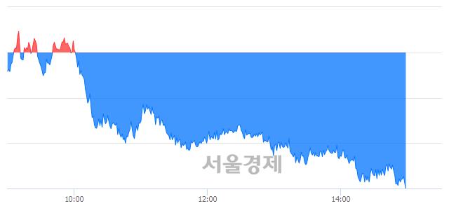 오후 3:00 현재 코스피는 47:53으로 매수우위, 매수강세 업종은 운수창고업(1.08%↓)