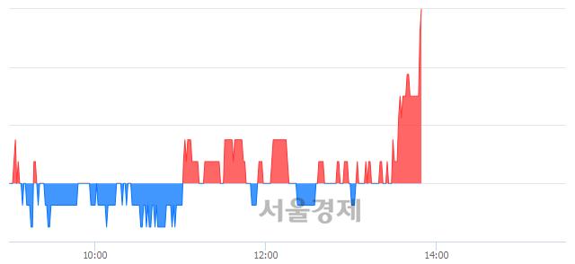 코뉴지랩, 3.32% 오르며 체결강도 강세 지속(157%)
