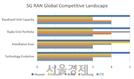 삼성은 4위인데...화웨이, '5G 경쟁력' 만점 받으며 1위