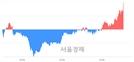 <코>두올산업, 5.08% 오르며 체결강도 강세로 반전(104%)