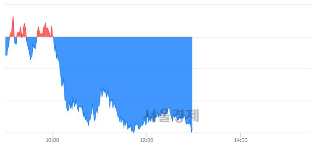 오후 1:00 현재 코스피는 47:53으로 매수우위, 매수강세 업종은 운수창고업(1.10%↓)