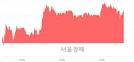 <코>KH바텍, 3.60% 오르며 체결강도 강세 지속(143%)