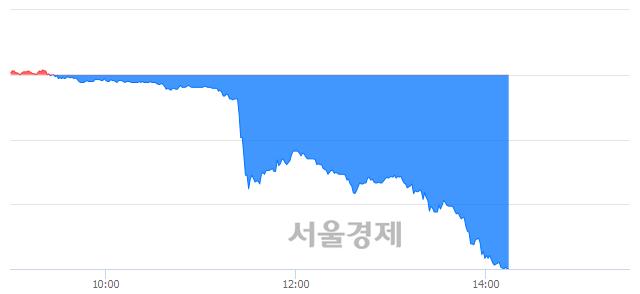 유한올바이오파마, 하한가 진입.. -29.88% ↓