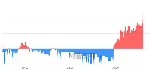 코THE MIDONG, 4.78% 오르며 체결강도 강세로 반전(104%)