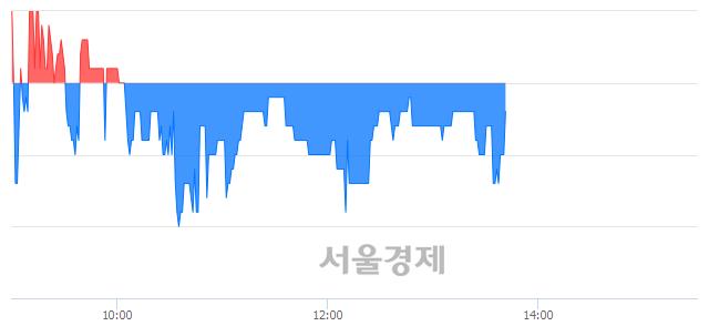 코링네트, 매도잔량 319% 급증