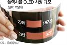 韓 플렉시블OLED 점유율…5년뒤엔 中에 왕좌 내줄판