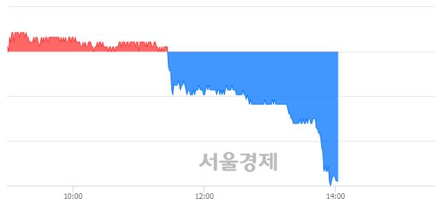 유대웅제약, 장중 신저가 기록.. 128,000→122,000(▼6,000)