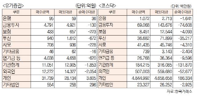 [표]투자주체별 매매동향(1월 21일-최종치)