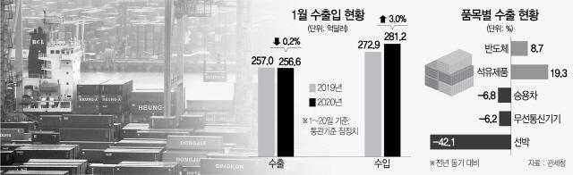 文 '반등' 언급 하루만에...1월 수출 0.2%↓